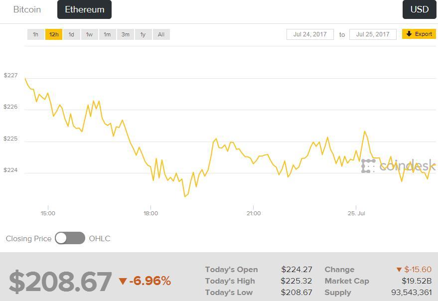 市值排名前十的加密数字货币周二盘中平均跌幅约为10%。