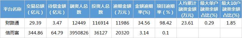 创纪录!互金协会信披平台项目逾期率98.42%2