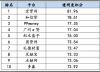 网贷发展指数百强榜公布 多赢普惠荣登透明度排行前十