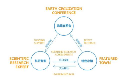 金诚集团地球文明会直击科研成果研发转化的痛点