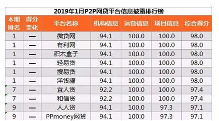 零壹财经发布一月网贷信披排行榜 轻易贷位列第一