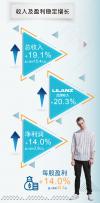 利郎2019上半年营收大增19.1%,轻时尚系列潜力爆发