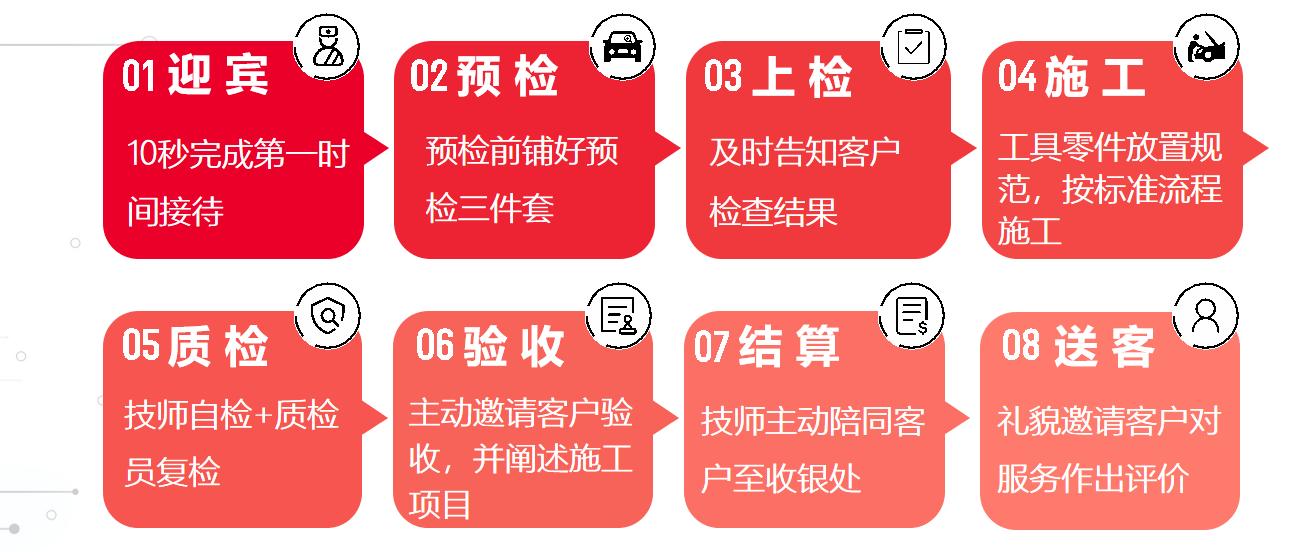 官媒关注途虎养车:标准化助推行业发展升级
