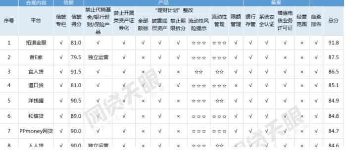 8月网贷平台合规排行榜 和信贷排名第六